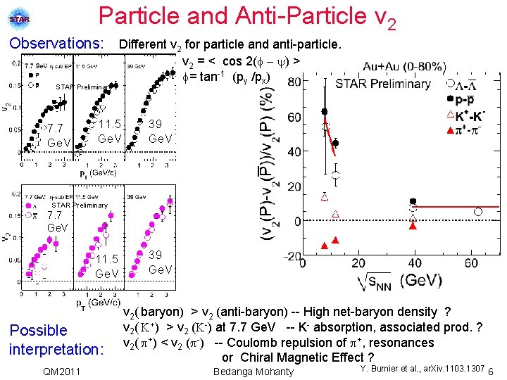 Particle and Anti-Particle v 2 Observations: Different v 2 for particle and anti-particle. v