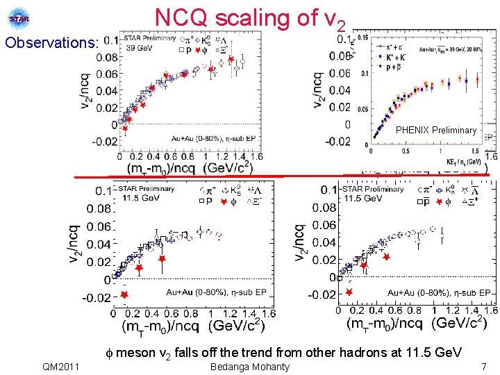 Observations: NCQ scaling of v 2 PHENIX Preliminary QM 2011 meson v 2 falls