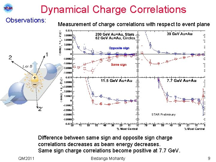 Dynamical Charge Correlations Observations: Measurement of charge correlations with respect to event plane STAR