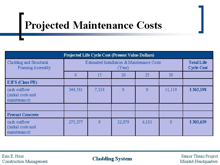Projected Maintenance Costs Projected Life Cycle Cost (Present Value Dollars) Cladding and Structural Framing