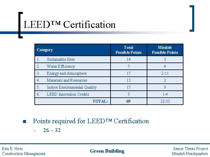 LEED™ Certification Category Total Possible Points Minitab Possible Points 1. Sustainable Sites 14 3