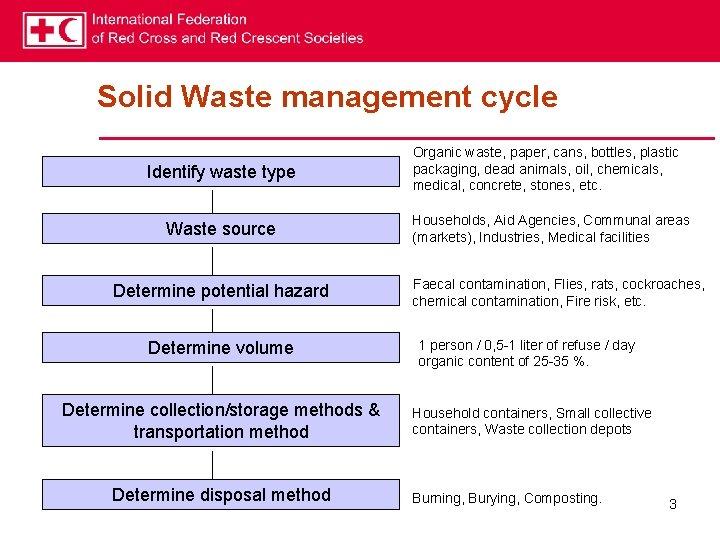Solid Waste management cycle Identify waste type Waste source Determine potential hazard Determine volume