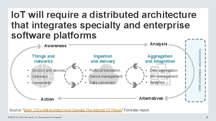 Io. T will require a distributed architecture that integrates specialty and enterprise software platforms