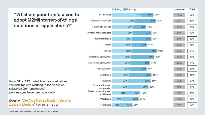 """""""What are your firm's plans to adopt M 2 M/internet-of-things solutions or applications? """""""