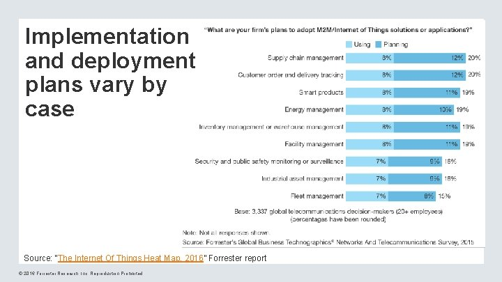 """Implementation and deployment plans vary by case Source: """"The Internet Of Things Heat Map,"""