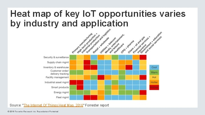 """Heat map of key Io. T opportunities varies by industry and application Source: """"The"""