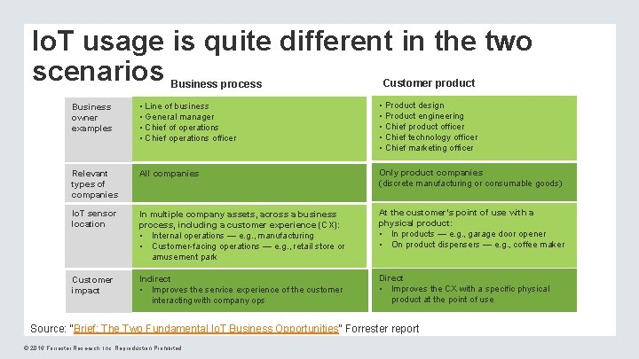 Io. T usage is quite different in the two scenarios Business process Customer product