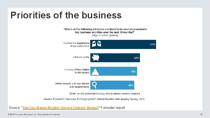 """Priorities of the business Source: """"Dev. Ops Makes Modern Service Delivery Modern"""" Forrester report"""