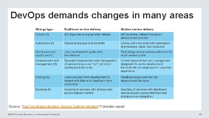 """Dev. Ops demands changes in many areas Source: """"Dev. Ops Makes Modern Service Delivery"""