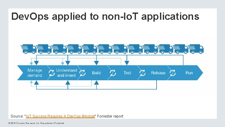 """Dev. Ops applied to non-Io. T applications Source: """"Io. T Success Requires A Dev."""
