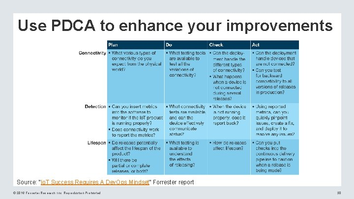 """Use PDCA to enhance your improvements Source: """"Io. T Success Requires A Dev. Ops"""