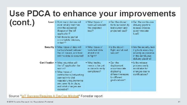 """Use PDCA to enhance your improvements (cont. ) Source: """"Io. T Success Requires A"""