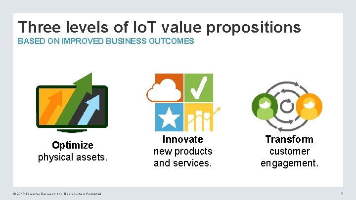 Three levels of Io. T value propositions BASED ON IMPROVED BUSINESS OUTCOMES Optimize physical