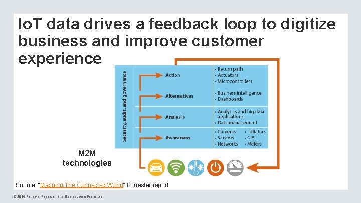 Io. T data drives a feedback loop to digitize business and improve customer experience