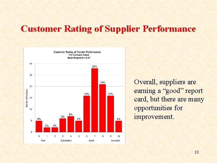 """Customer Rating of Supplier Performance Overall, suppliers are earning a """"good"""" report card, but"""