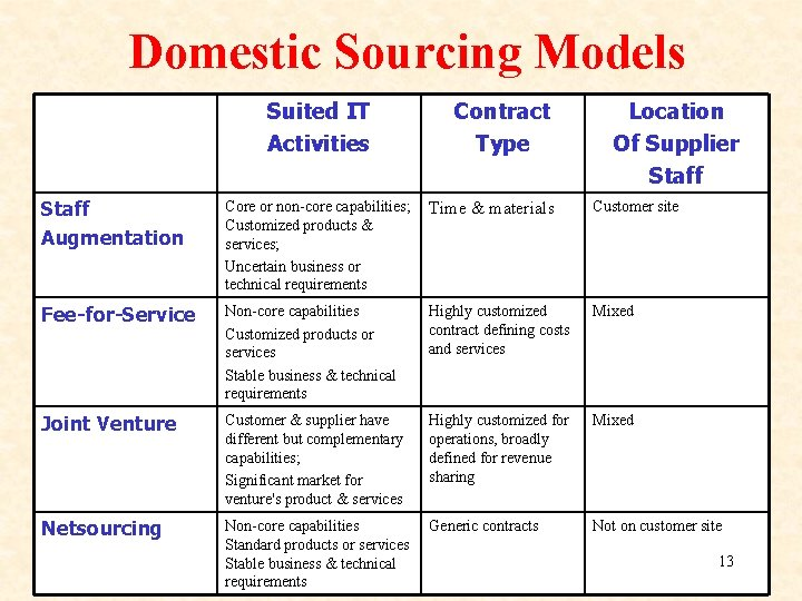 Domestic Sourcing Models Suited IT Activities Contract Type Location Of Supplier Staff Augmentation Core
