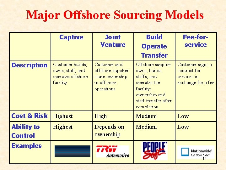 Major Offshore Sourcing Models Captive Joint Venture Build Operate Transfer Fee-forservice Customer builds, owns,