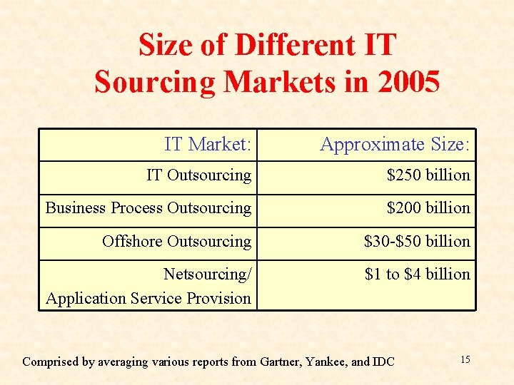 Size of Different IT Sourcing Markets in 2005 IT Market: Approximate Size: IT Outsourcing