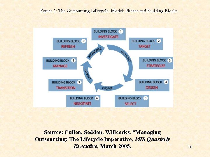 Figure 1: The Outsourcing Lifecycle Model: Phases and Building Blocks Source: Cullen, Seddon, Willcocks,