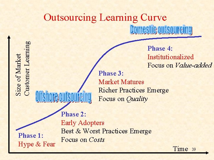 Size of Market Customer Learning Outsourcing Learning Curve Phase 1: Hype & Fear Phase