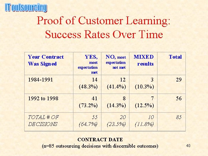Proof of Customer Learning: Success Rates Over Time Year Contract Was Signed YES, NO,