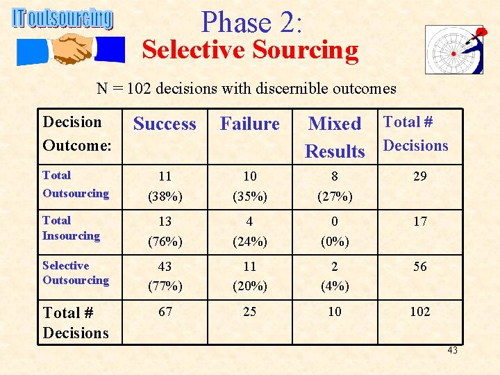 Phase 2: Selective Sourcing N = 102 decisions with discernible outcomes Decision Outcome: Success