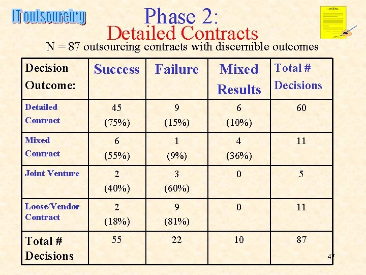 Phase 2: Detailed Contracts N = 87 outsourcing contracts with discernible outcomes Decision Outcome: