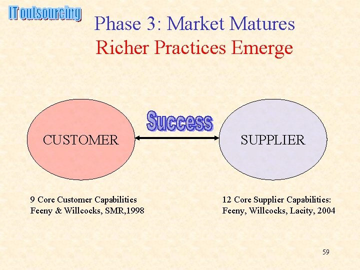 Phase 3: Market Matures Richer Practices Emerge CUSTOMER 9 Core Customer Capabilities Feeny &