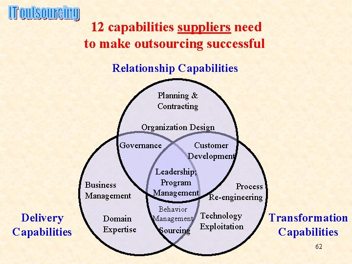 12 capabilities suppliers need to make outsourcing successful Relationship Capabilities Planning & Contracting Organization