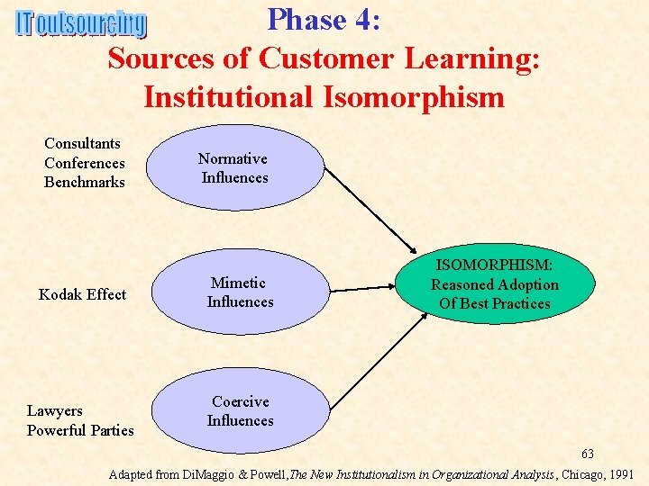 Phase 4: Sources of Customer Learning: Institutional Isomorphism Consultants Conferences Benchmarks Kodak Effect Lawyers