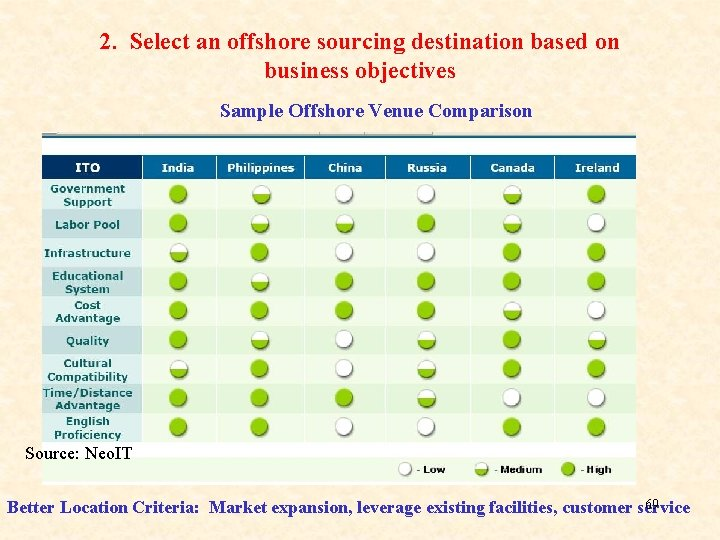 2. Select an offshore sourcing destination based on business objectives Sample Offshore Venue Comparison