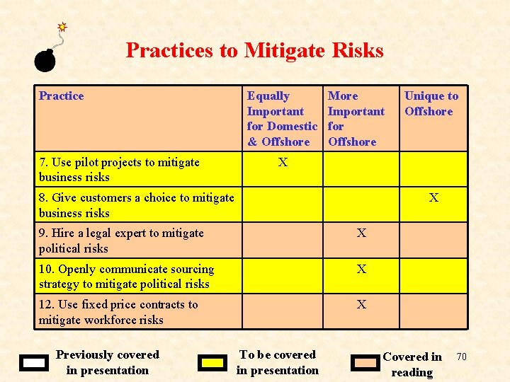 Practices to Mitigate Risks Practice Equally Important for Domestic & Offshore 7. Use pilot