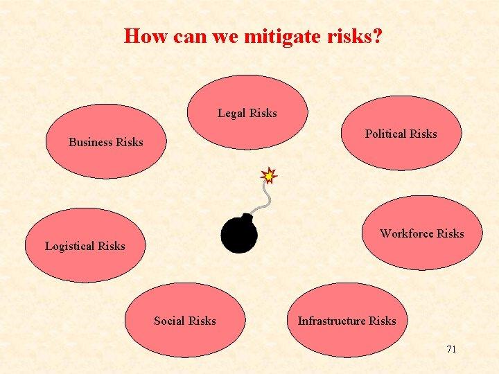 How can we mitigate risks? Legal Risks Political Risks Business Risks Workforce Risks Logistical
