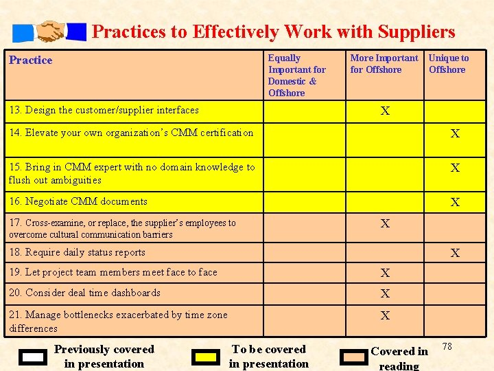 Practices to Effectively Work with Suppliers Equally Important for Domestic & Offshore Practice 13.