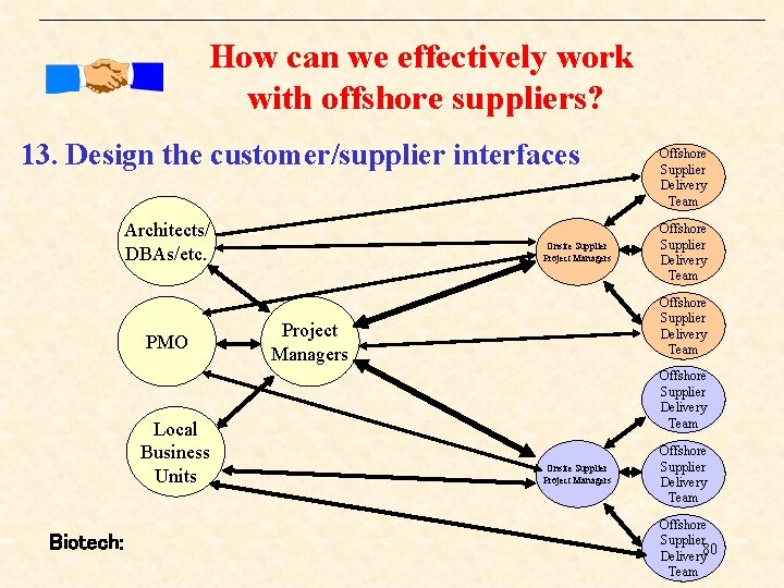How can we effectively work with offshore suppliers? 13. Design the customer/supplier interfaces Architects/