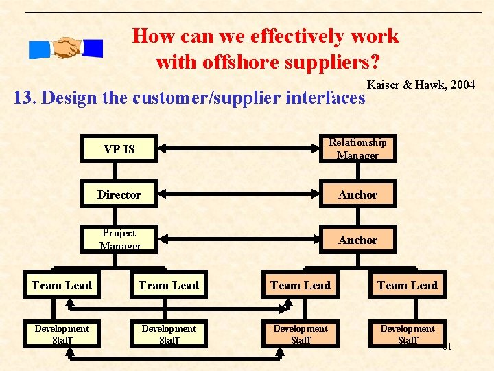 How can we effectively work with offshore suppliers? 13. Design the customer/supplier interfaces Kaiser