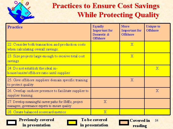 Practices to Ensure Cost Savings While Protecting Quality Equally Important for Domestic & Offshore