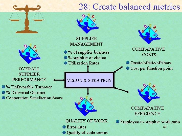 28: Create balanced metrics SUPPLIER MANAGEMENT OVERALL SUPPLIER PERFORMANCE % of supplier business %