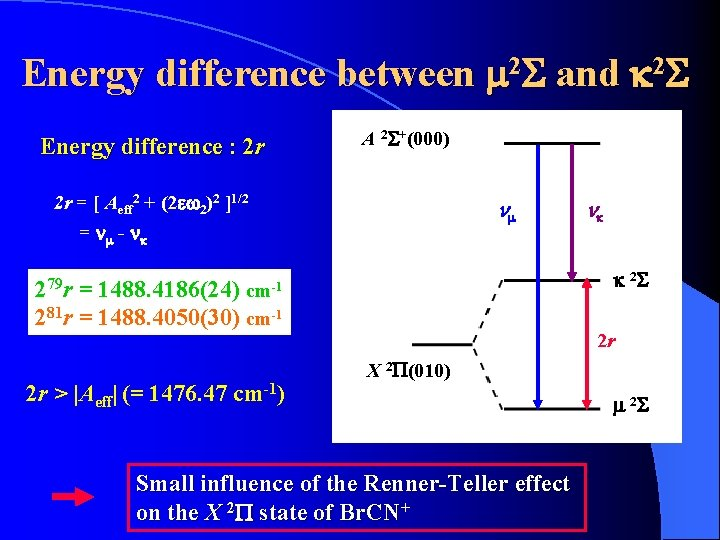 Energy difference between m 2 S and k 2 S Energy difference : 2
