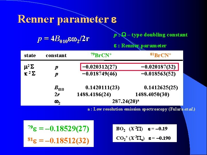 Renner parameter e p : W – type doubling constant p = 4 B