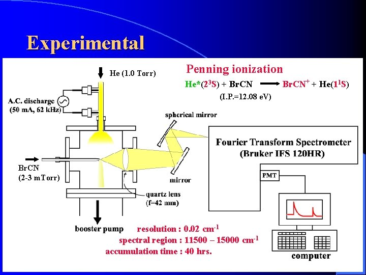 Experimental He (1. 0 Torr) Penning ionization He*(23 S) + Br. CN (I. P.