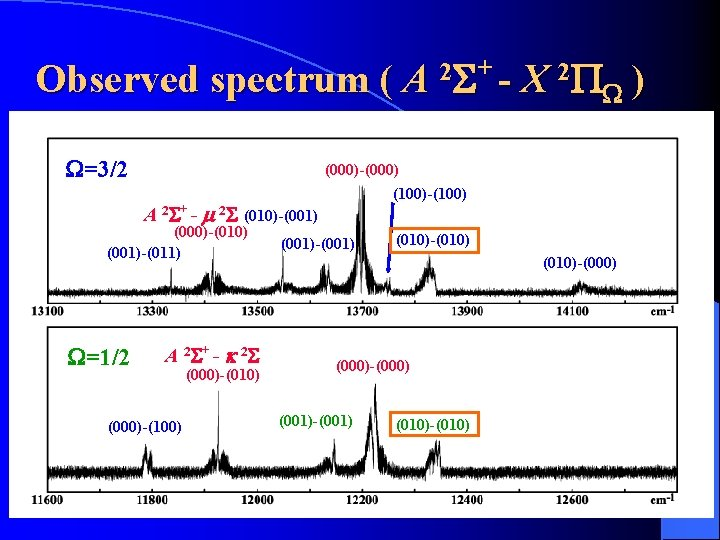 Observed spectrum ( A W=3/2 A 2 S+ - m 2 S A 2