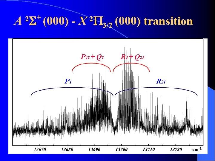 A 2 S+ (000) - X 2 P 3/2 (000) transition P 21 +