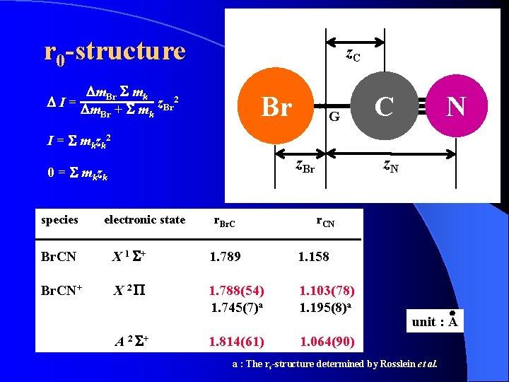 r 0 -structure z. C Dm. Br S mk DI= z. Br 2 Dm.