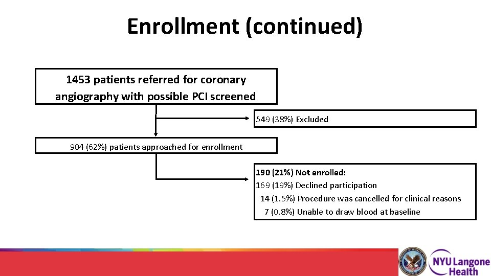 Enrollment (continued) 1453 patients referred for coronary angiography with possible PCI screened 549 (38%)