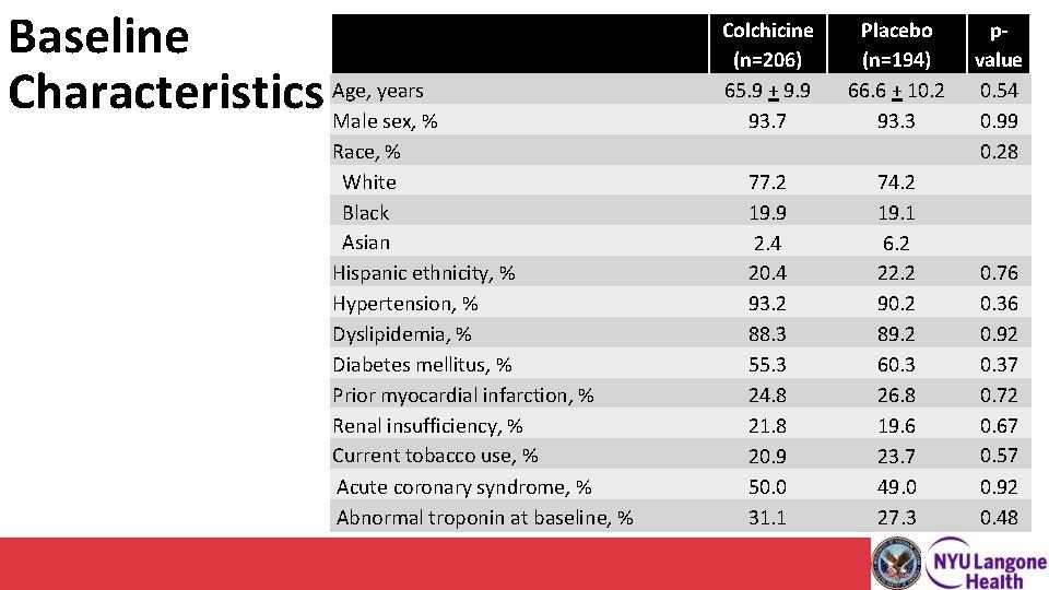 Baseline years Characteristics Age, Male sex, % Race, % White Black Asian Hispanic ethnicity,