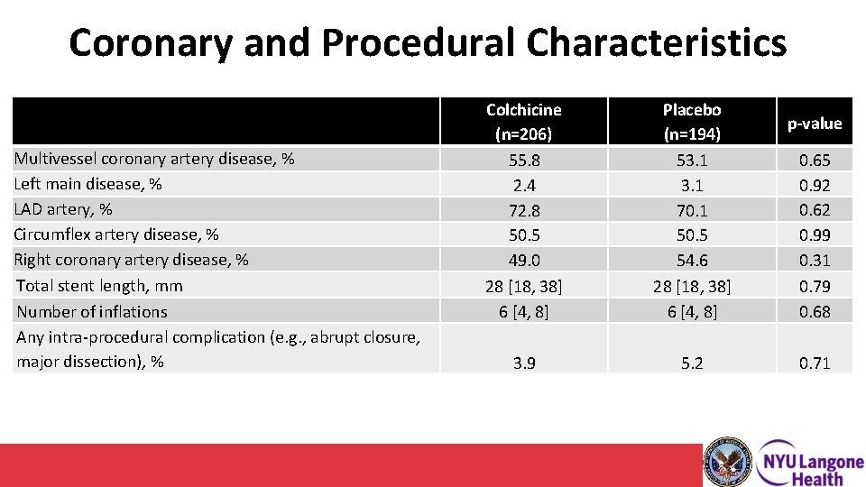 Coronary and Procedural Characteristics Multivessel coronary artery disease, % Left main disease, % LAD