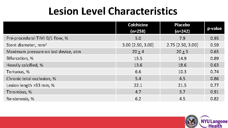 Lesion Level Characteristics Pre-procedural TIMI 0/1 flow, % Stent diameter, mm 2 Maximum pressure