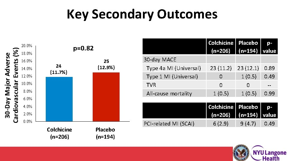 30 -Day Major Adverse Cardiovascular Events (%) Key Secondary Outcomes 18. 0% 16. 0%