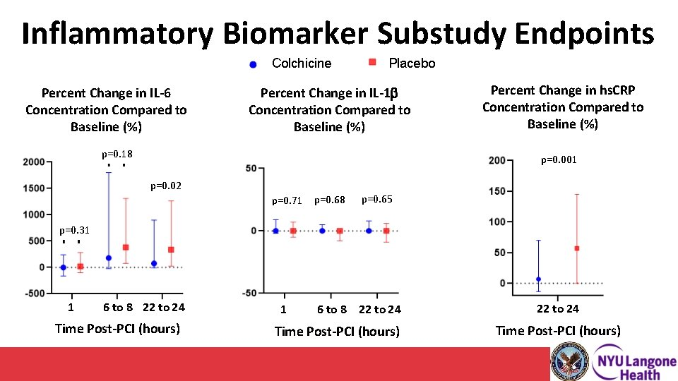Inflammatory Biomarker Substudy Endpoints Colchicine Percent Change in IL-6 Concentration Compared to Baseline (%)